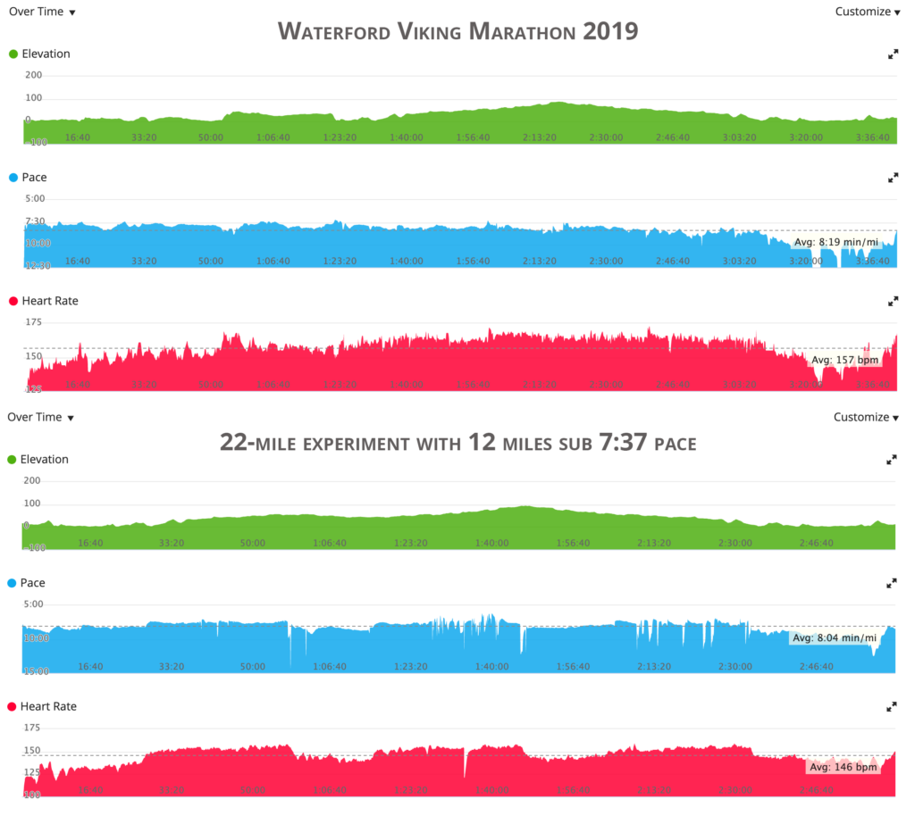 race day comparison – viking marathon vs 22-mile experiment with greater intensity