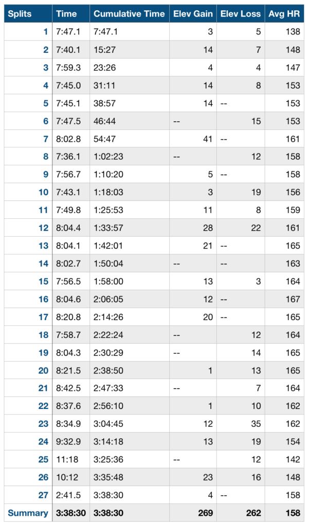 race day splits with avg. heart rate shown also
