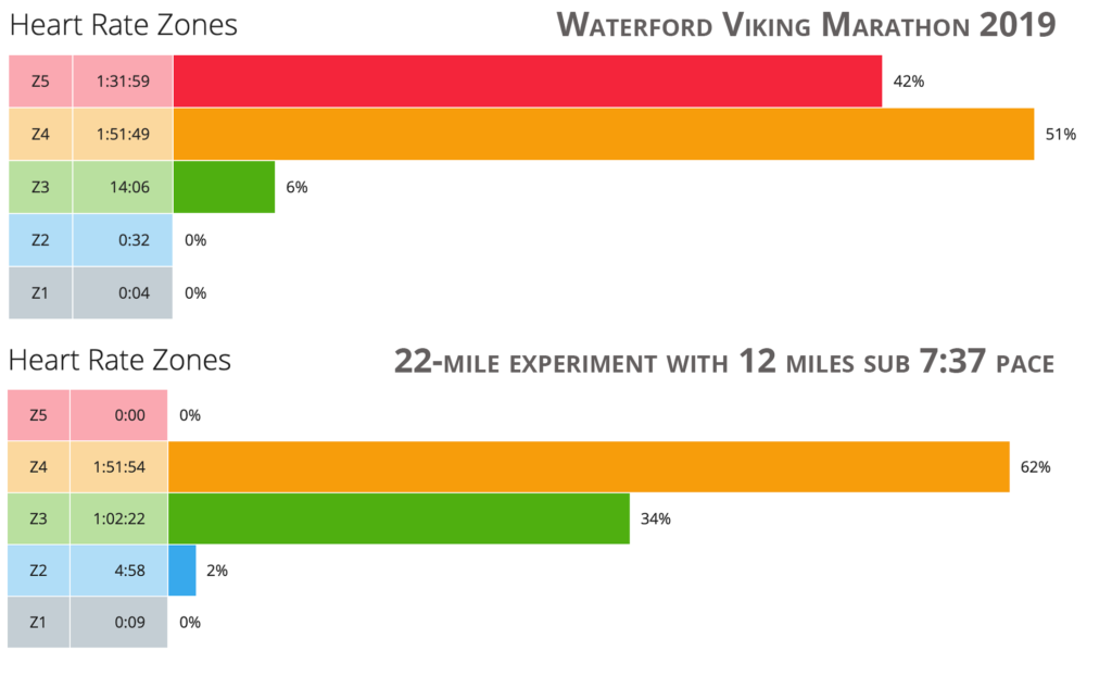 nearly half a marathon spent in zone 5 vs no time at all during the experiment