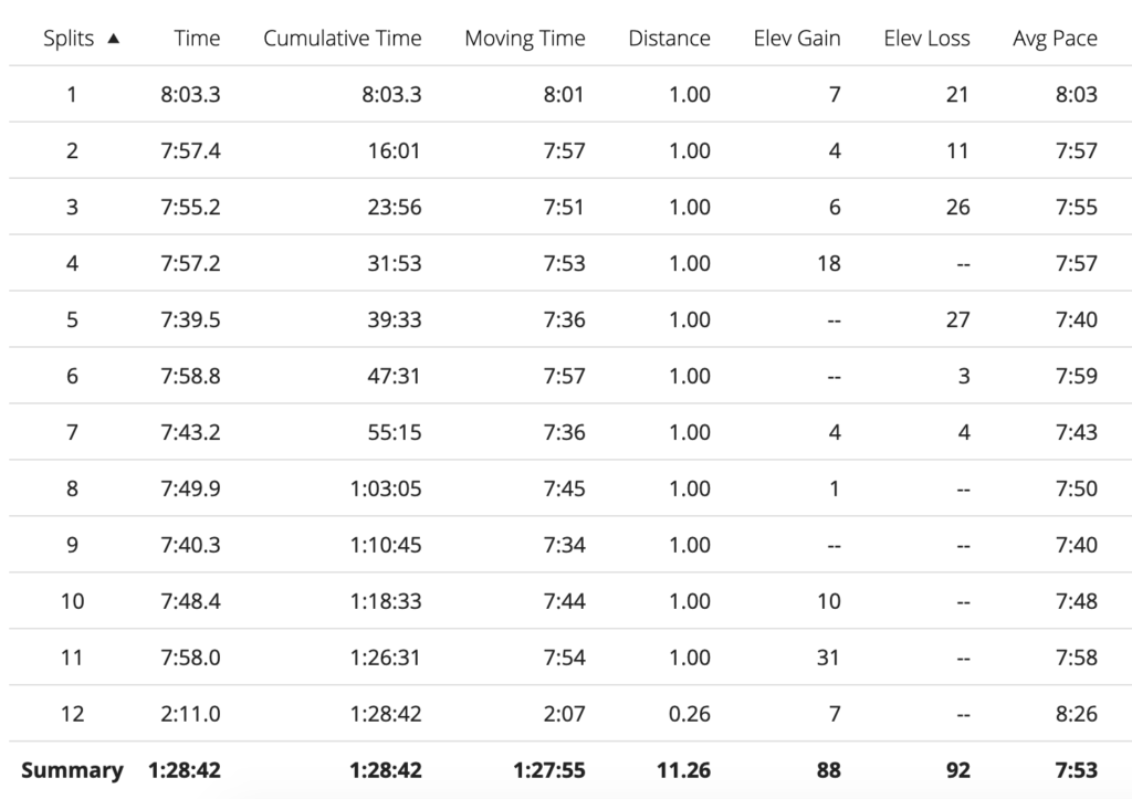 trying to show discipline while running an achievable pace goal shows up some of my bad habits on long runs