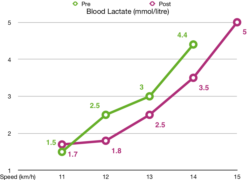 blood lactate: the lower the score, the longer you can run that pace