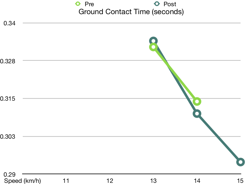 guinea pig GCT showing improvement with intervention