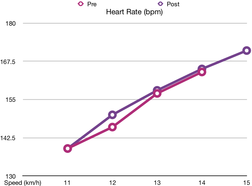 no changes observed in cardio patterns as was expected
