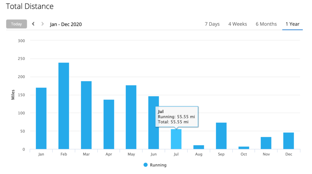 the oregano project fell off a cliff in July – mileage, what mileage?